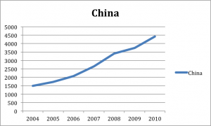 China Labour Cost