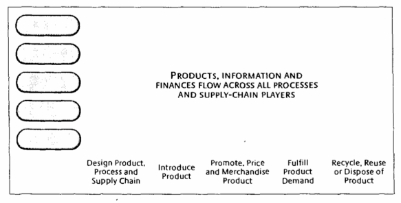 New Supply Chain Process